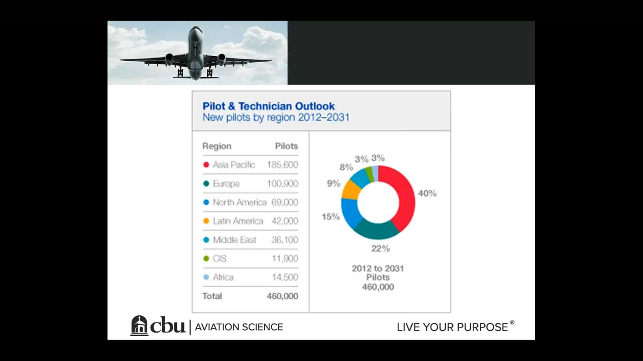 CBU Aviation Science Virtual Open House