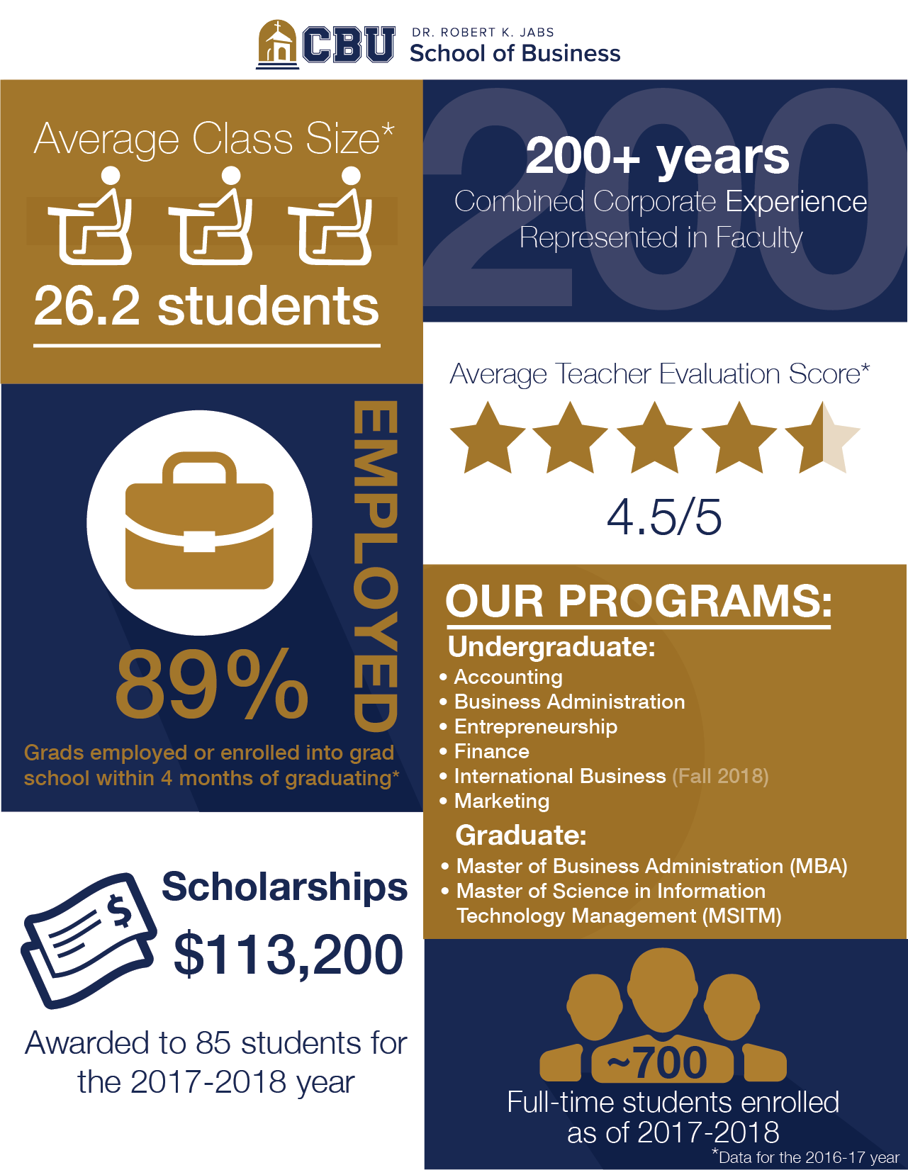 facts about the School of Business